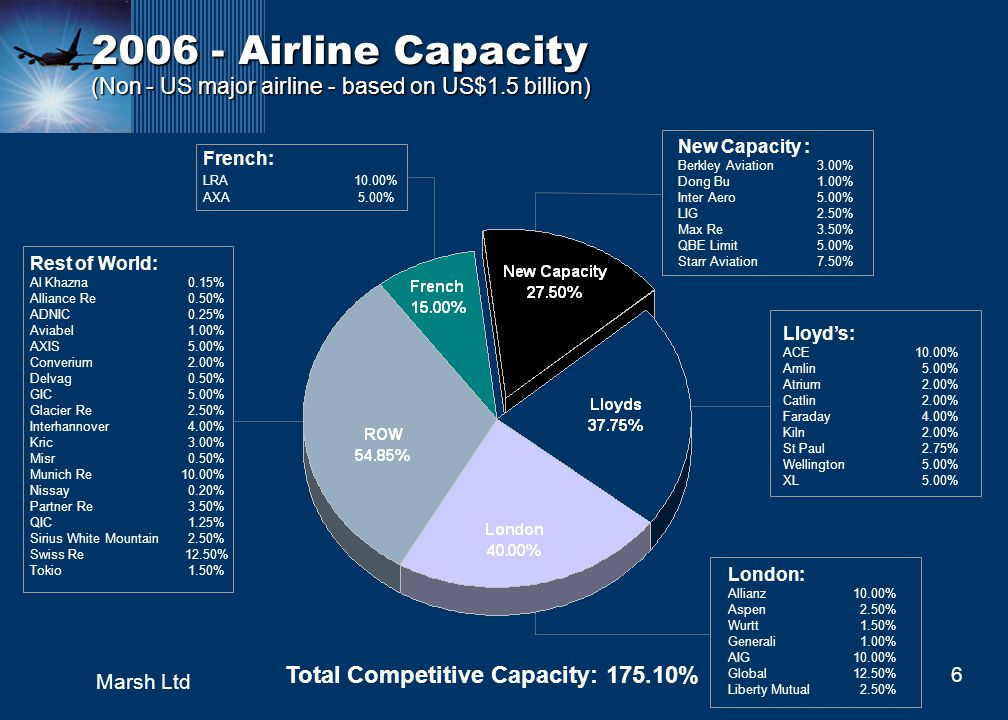 6 Marsh Ltd 2006 - Airline Capacity (Non - US major airline - based on US$1.5 billion) Rest of World: Al Khazna 0.15% Alliance Re 0.50% ADNIC 0.25% Aviabel 1.00% AXIS 5.00% Converium 2.00% Delvag 0.50% GIC 5.00% Glacier Re 2.50% Interhannover 4.00% Kric 3.00% Misr 0.50% Munich Re10.00% Nissay 0.20% Partner Re 3.50% QIC 1.25% Sirius White Mountain 2.50% Swiss Re 12.50% Tokio 1.50% French: LRA10.00% AXA 5.00% London: Allianz10.00% Aspen 2.50% Wurtt 1.50% Generali 1.00% AIG10.00% Global 12.50% Liberty Mutual 2.50% Lloyds: ACE10.00% Amlin 5.00% Atrium 2.00% Catlin 2.00% Faraday 4.00% Kiln 2.00% St Paul 2.75% Wellington 5.00% XL 5.00% New Capacity : Berkley Aviation 3.00% Dong Bu 1.00% Inter Aero 5.00% LIG 2.50% Max Re 3.50% QBE Limit 5.00% Starr Aviation 7.50% Total Competitive Capacity: 175.10%