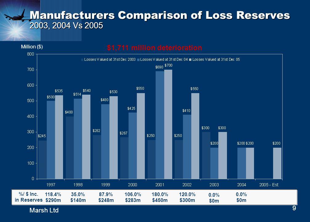 9 Marsh Ltd Manufacturers Comparison of Loss Reserves 2003, 2004 Vs 2005 %/ $ Inc. in Reserves 118.4% $290m 35.0% $140m 87.9% $248m 106.0% $283m 180.0