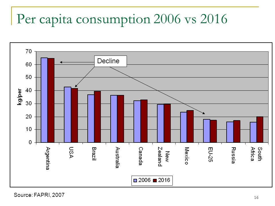 16 Per capita consumption 2006 vs 2016 Source: FAPRI, 2007 Decline