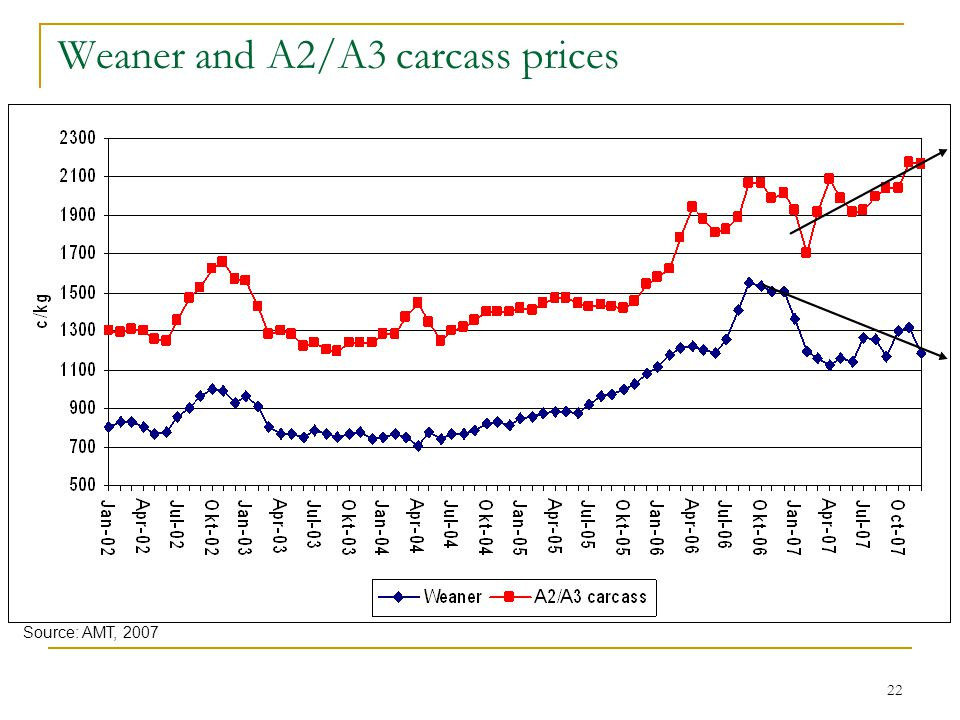 22 Weaner and A2/A3 carcass prices Source: AMT, 2007