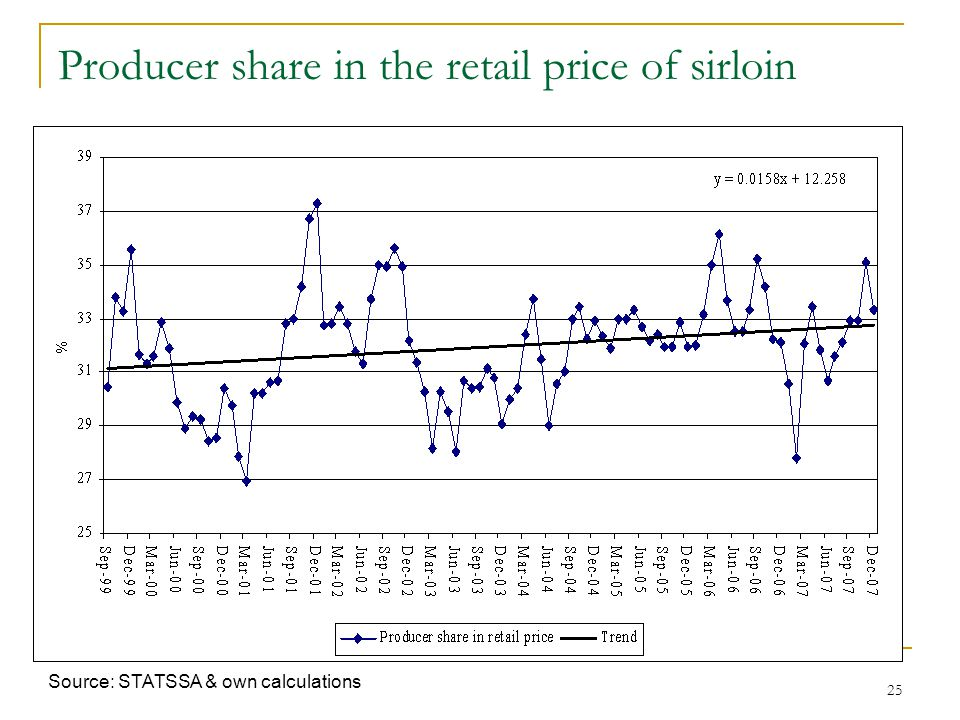 25 Producer share in the retail price of sirloin Source: STATSSA & own calculations