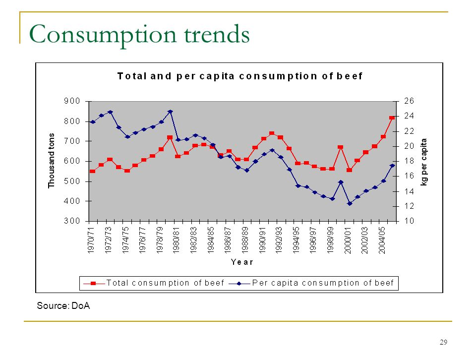 29 Consumption trends Source: DoA