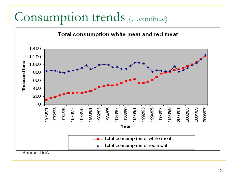 31 Consumption trends (…continue) Source: DoA