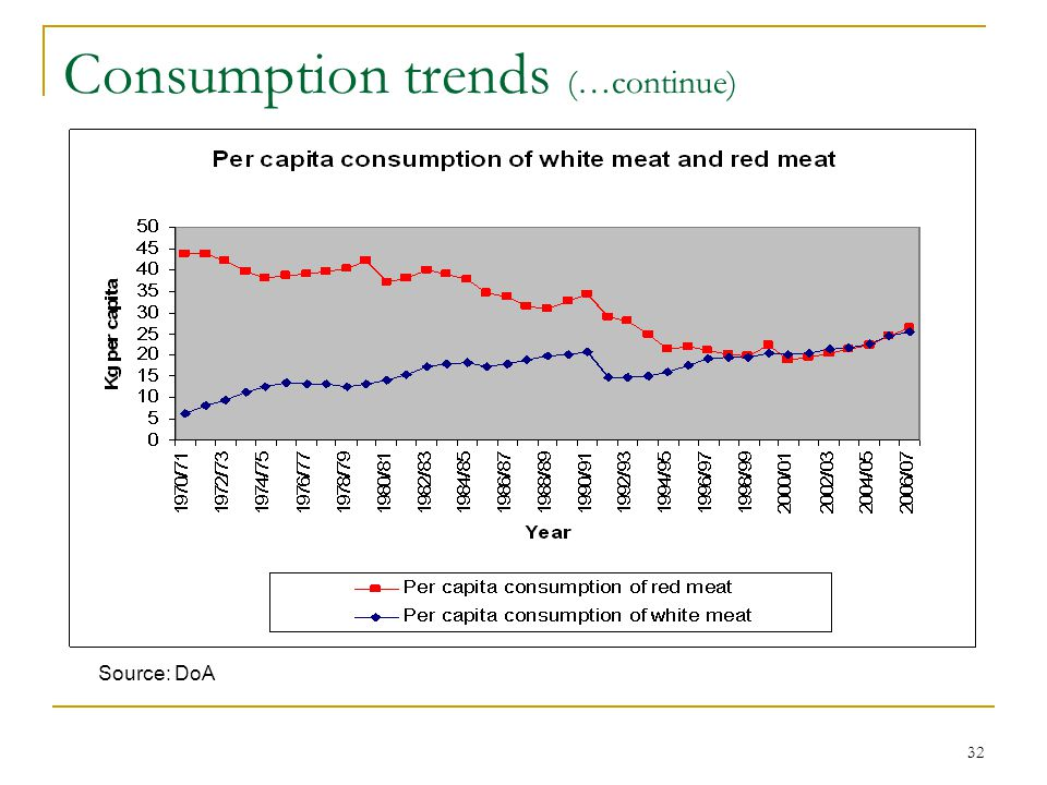32 Consumption trends (…continue) Source: DoA