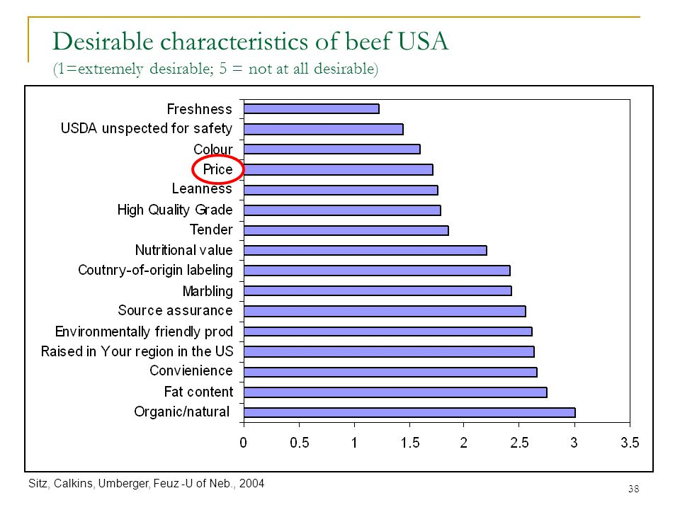 38 Desirable characteristics of beef USA (1=extremely desirable; 5 = not at all desirable) Sitz, Calkins, Umberger, Feuz -U of Neb., 2004