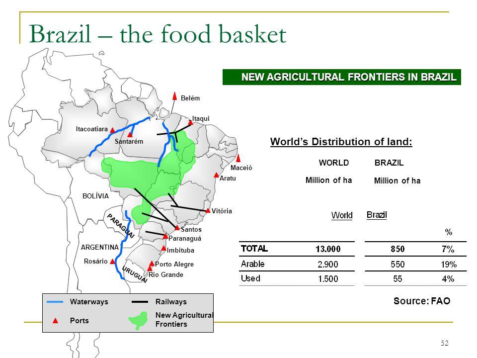 52 Brazil – the food basket Source: FAO NEW AGRICULTURAL FRONTIERS IN BRAZIL Belém Nova Fronteira na Produção de Grãos Rio Grande Porto Alegre Imbituba Paranaguá Santos Vitória Aratu Itacoatiara Santarém Rosário BOLÍVIA ARGENTINA URUGUAI Waterways Ports Railways PARAGUAI Itaqui New Agricultural Frontiers Worlds Distribution of land: Maceió WORLDBRAZIL Million of ha