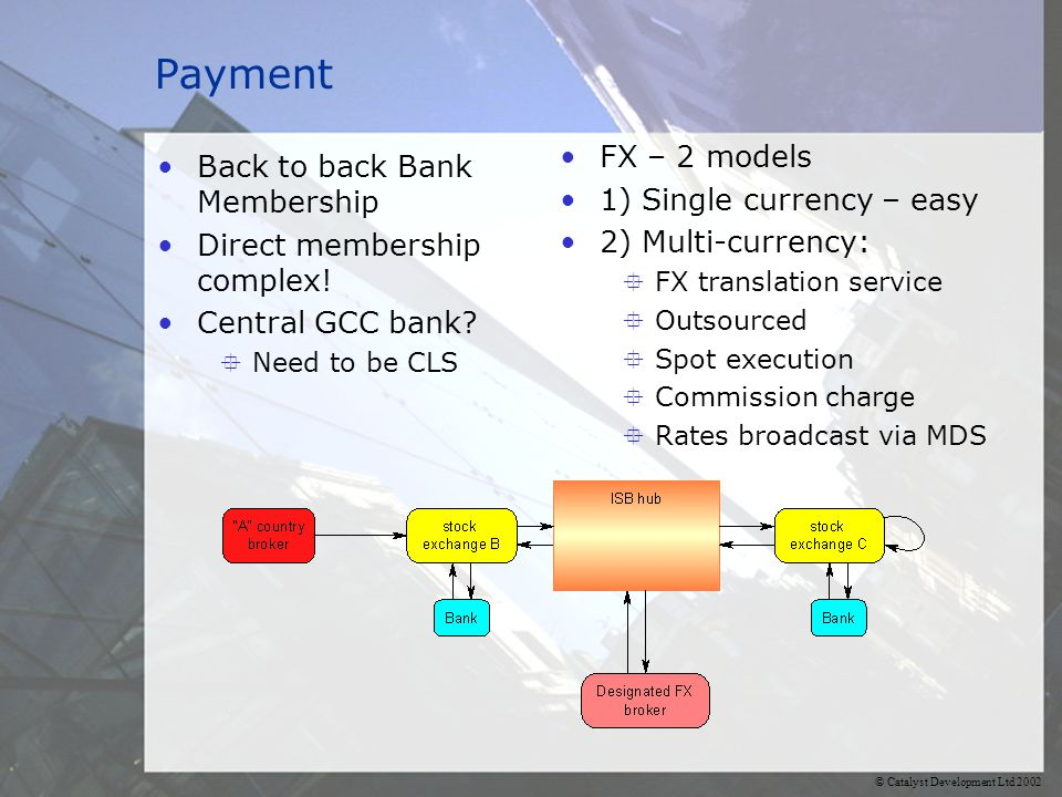 © Catalyst Development Ltd 2002 Payment Back to back Bank Membership Direct membership complex.