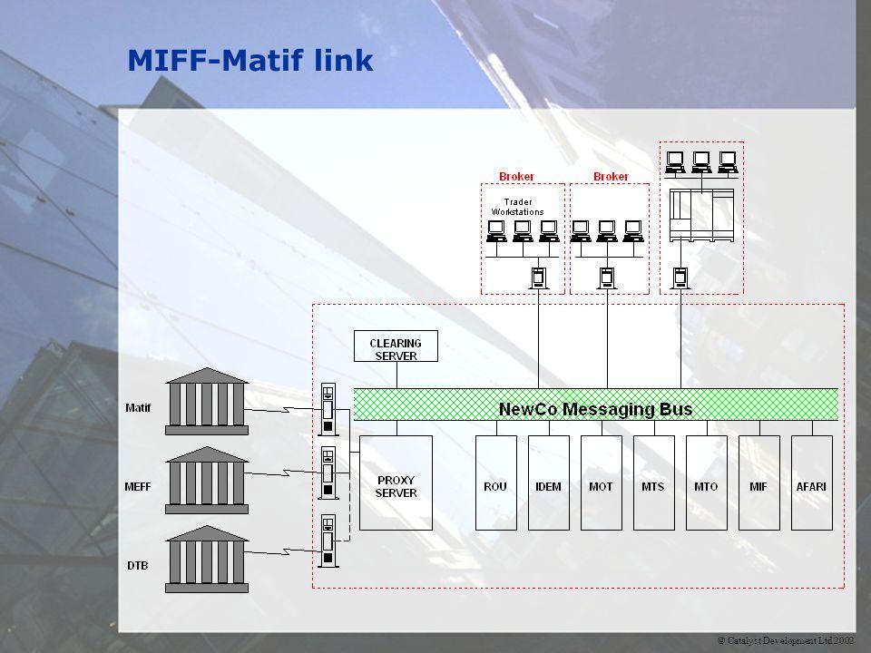 © Catalyst Development Ltd 2002 MIFF-Matif link