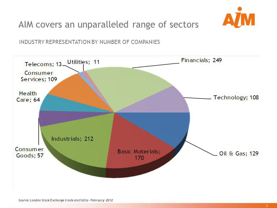 7 7 AIM covers an unparalleled range of sectors Source: London Stock Exchange trade statistics – February 2012 INDUSTRY REPRESENTATION BY NUMBER OF CO