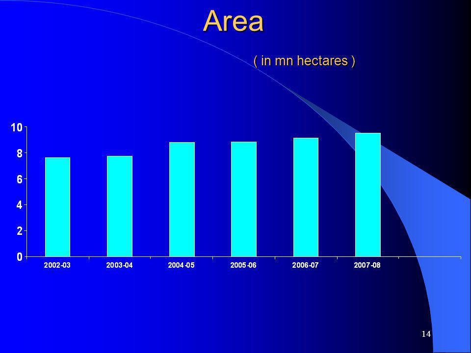14 Area ( in mn hectares )