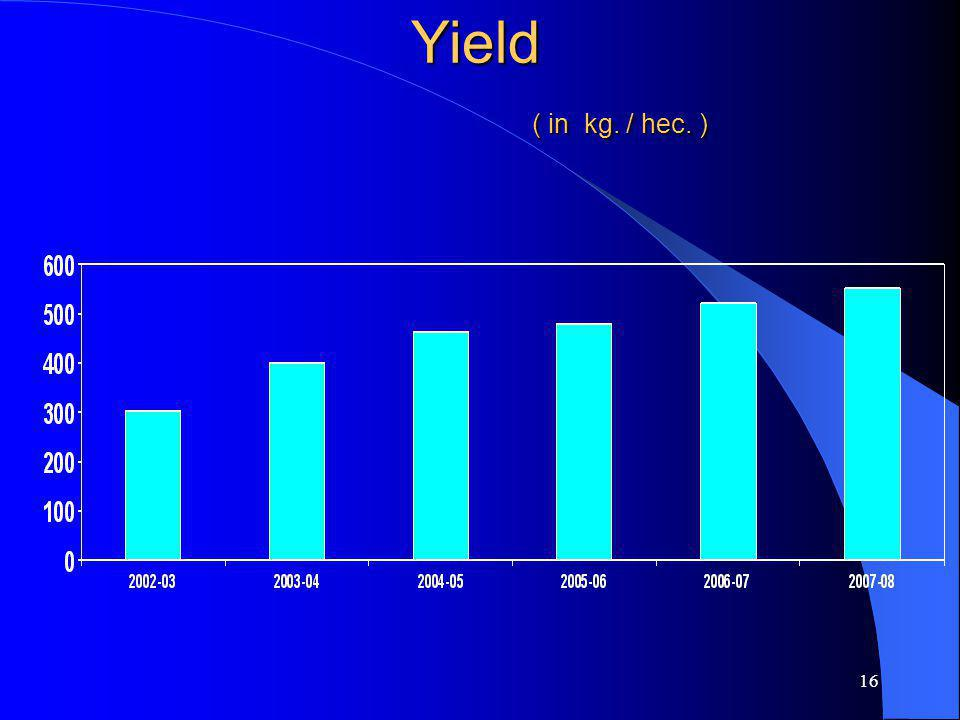 16 Yield ( in kg. / hec. )