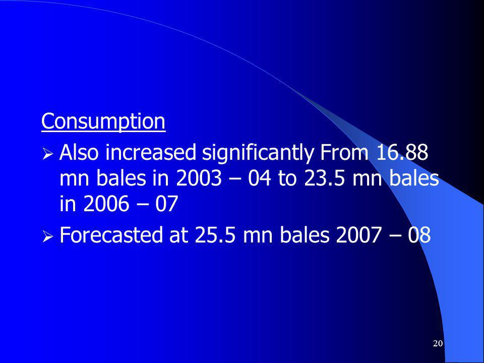 20 Consumption Also increased significantly From 16.88 mn bales in 2003 – 04 to 23.5 mn bales in 2006 – 07 Forecasted at 25.5 mn bales 2007 – 08