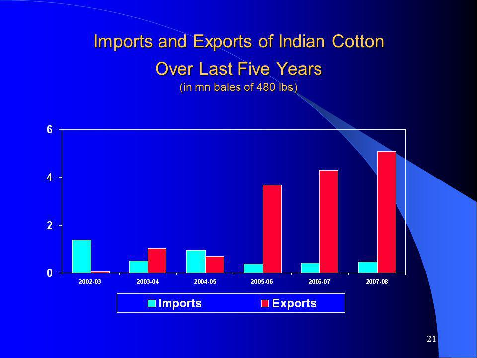 21 Imports and Exports of Indian Cotton Over Last Five Years (in mn bales of 480 lbs)