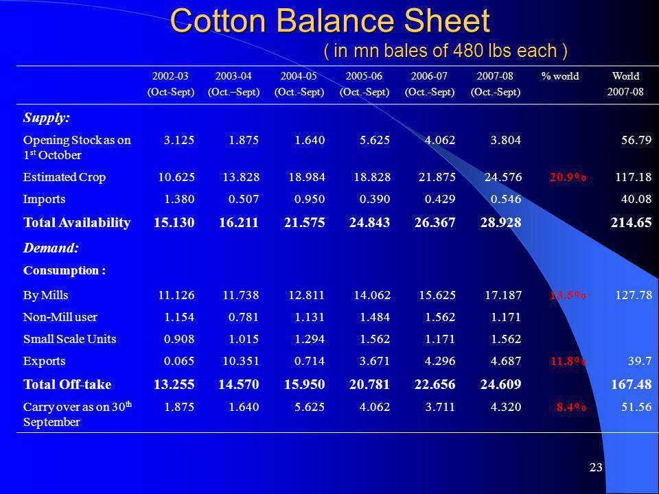 23 Cotton Balance Sheet ( in mn bales of 480 lbs each ) 2002-03 (Oct-Sept) 2003-04 (Oct.–Sept) 2004-05 (Oct.-Sept) 2005-06 (Oct.-Sept) 2006-07 (Oct.-S
