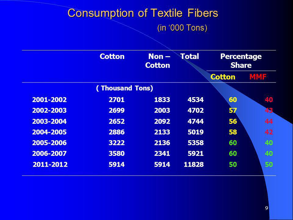 9 Consumption of Textile Fibers (in 000 Tons) CottonNon – Cotton TotalPercentage Share CottonMMF ( Thousand Tons) 2001-20022701183345346040 2002-20032699200347025743 2003-20042652209247445644 2004-20052886213350195842 2005-20063222213653586040 2006-20073580234159216040 2011-20125914 1182850