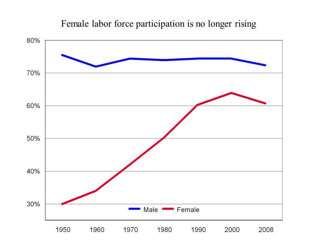 Female labor force participation is no longer rising