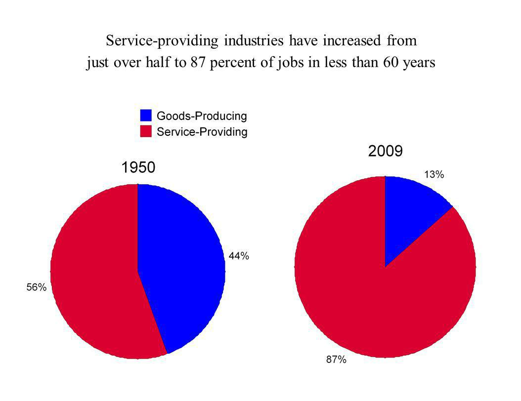 Service-providing industries have increased from just over half to 87 percent of jobs in less than 60 years