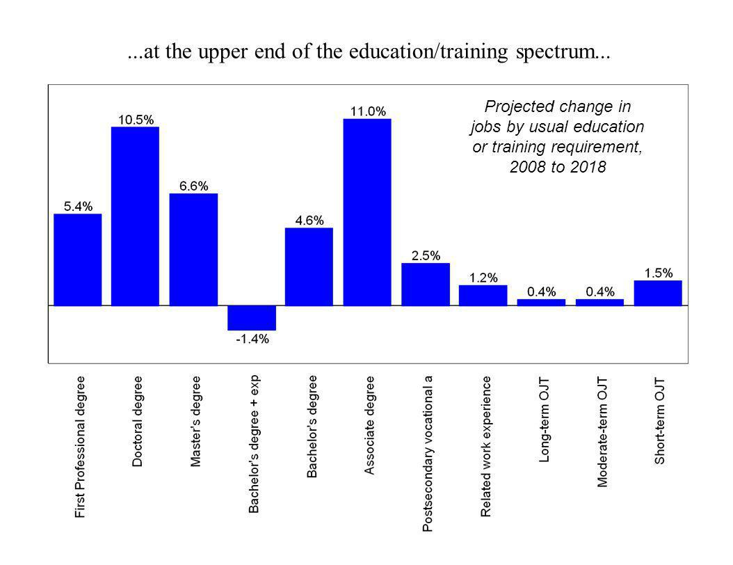 ...at the upper end of the education/training spectrum... Projected change in jobs by usual education or training requirement, 2008 to 2018