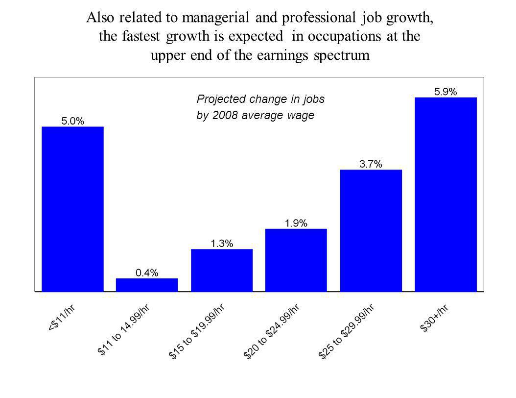 Also related to managerial and professional job growth, the fastest growth is expected in occupations at the upper end of the earnings spectrum Projec