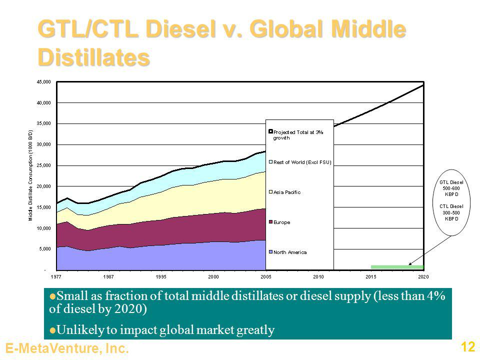 E-MetaVenture, Inc. 12 GTL/CTL Diesel v. Global Middle Distillates Small as fraction of total middle distillates or diesel supply (less than 4% of die