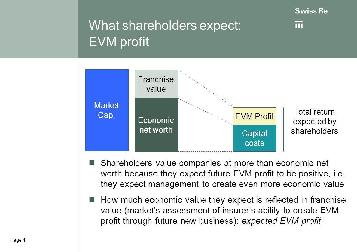 Page 4 What shareholders expect: EVM profit Shareholders value companies at more than economic net worth because they expect future EVM profit to be positive, i.e.