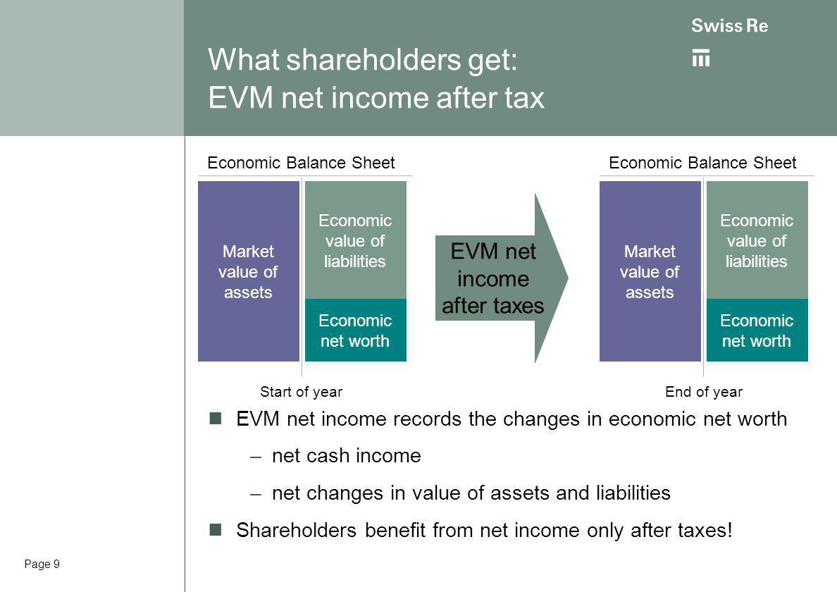 Page 9 What shareholders get: EVM net income after tax EVM net income records the changes in economic net worth –net cash income –net changes in value of assets and liabilities Shareholders benefit from net income only after taxes.
