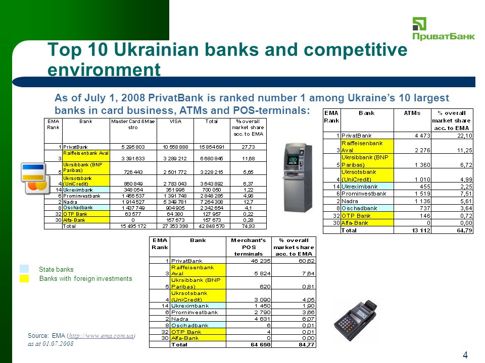 4 Top 10 Ukrainian banks and competitive environment Source: EMA ( http://www.ema.com.ua) as at 01.07.2008 http://www.ema.com.ua As of July 1, 2008 PrivatBank is ranked number 1 among Ukraines 10 largest banks in card business, ATMs and POS-terminals: State banks Banks with foreign investments