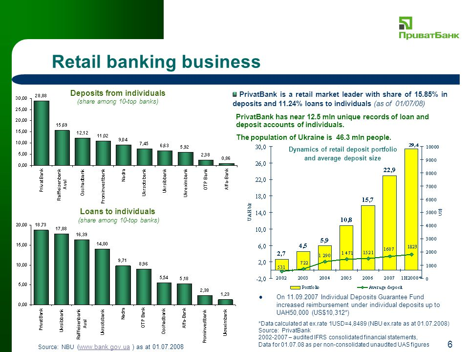 6 Retail banking business Loans to individuals PrivatBank is a retail market leader with share of 15.85% in deposits and 11.24% loans to individuals (as of 01/07/08) Deposits from individuals (share among 10-top banks) Source: NBU (www.bank.gov.ua ) as at 01.07.2008www.bank.gov.ua (share among 10-top banks) PrivatBank has near 12.5 mln unique records of loan and deposit accounts of individuals.