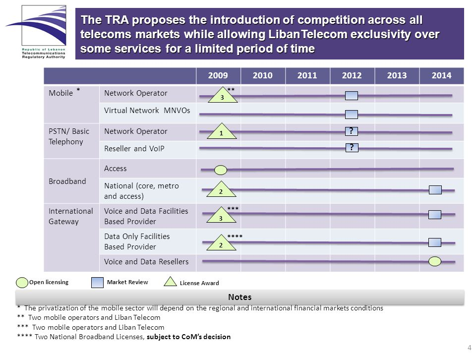 The TRA proposes the introduction of competition across all telecoms markets while allowing LibanTelecom exclusivity over some services for a limited period of time 200920102011201220132014 MobileNetwork Operator Virtual Network MNVOs PSTN/ Basic Telephony Network Operator Reseller and VoIP Broadband Access National (core, metro and access) International Gateway Voice and Data Facilities Based Provider Data Only Facilities Based Provider Voice and Data Resellers 3 *** * The privatization of the mobile sector will depend on the regional and international financial markets conditions ** Two mobile operators and Liban Telecom *** Two mobile operators and Liban Telecom **** Two National Broadband Licenses, subject to CoMs decision License Award Open licensingMarket Review Notes 1 2 3 2 **** *** .