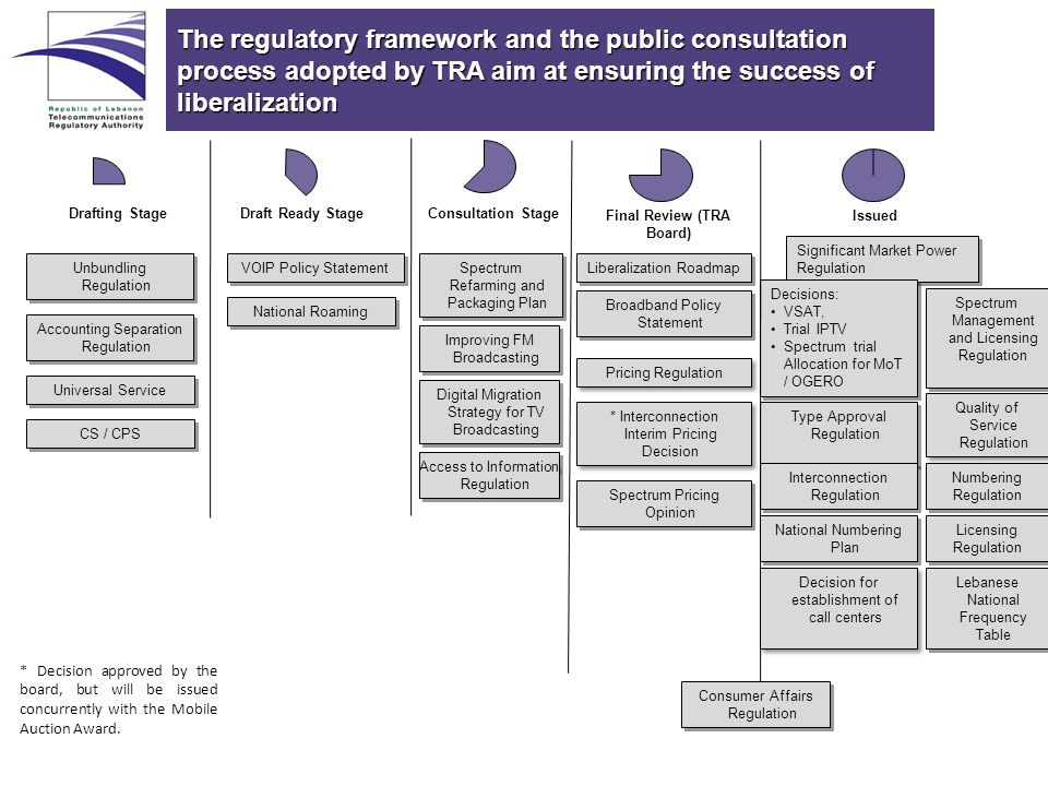 The regulatory framework and the public consultation process adopted by TRA aim at ensuring the success of liberalization Spectrum Management and Licensing Regulation Drafting StageDraft Ready StageConsultation Stage Final Review (TRA Board) Issued Type Approval Regulation Accounting Separation Regulation Spectrum Pricing Opinion Consumer Affairs Regulation Significant Market Power Regulation Unbundling Regulation Broadband Policy Statement Lebanese National Frequency Table Liberalization Roadmap Licensing Regulation Licensing Regulation Interconnection Regulation Decisions: VSAT, Trial IPTV Spectrum trial Allocation for MoT / OGERO Decisions: VSAT, Trial IPTV Spectrum trial Allocation for MoT / OGERO VOIP Policy Statement Pricing Regulation National Roaming * Interconnection Interim Pricing Decision Spectrum Refarming and Packaging Plan Quality of Service Regulation Decision for establishment of call centers Universal Service CS / CPS Improving FM Broadcasting * Decision approved by the board, but will be issued concurrently with the Mobile Auction Award.