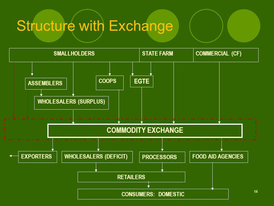 14 Structure with Exchange SMALLHOLDERS STATE FARMCOMMERCIAL (CF) CONSUMERS: DOMESTIC RETAILERS WHOLESALERS (DEFICIT) COMMODITY EXCHANGE WHOLESALERS (SURPLUS) ASSEMBLERS COOPS EXPORTERS PROCESSORS FOOD AID AGENCIES EGTE