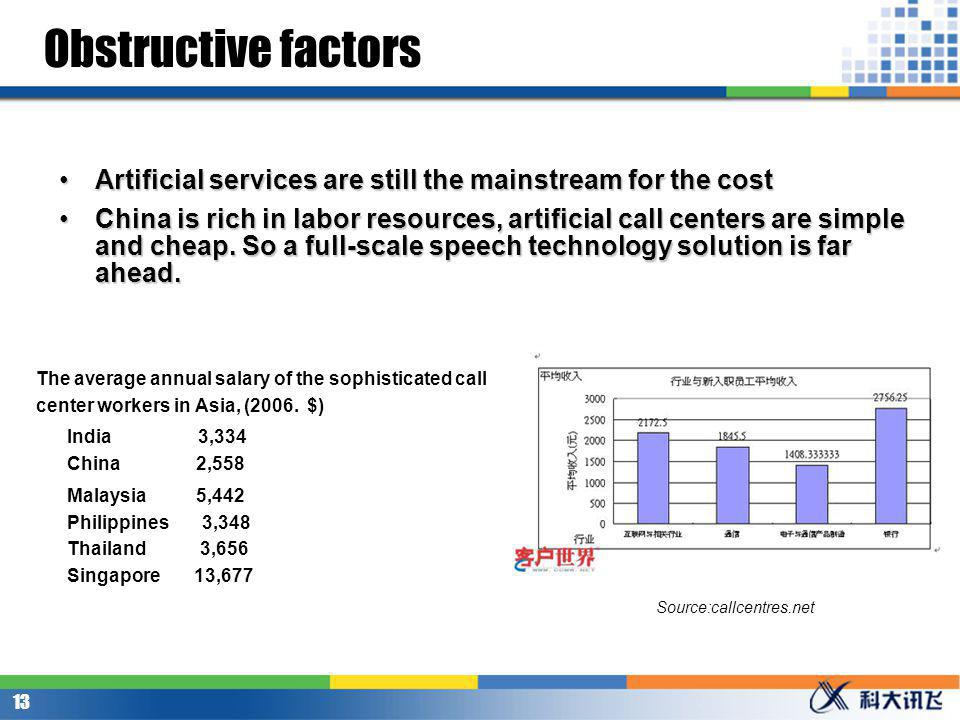 Obstructive factors in the application of speech technology