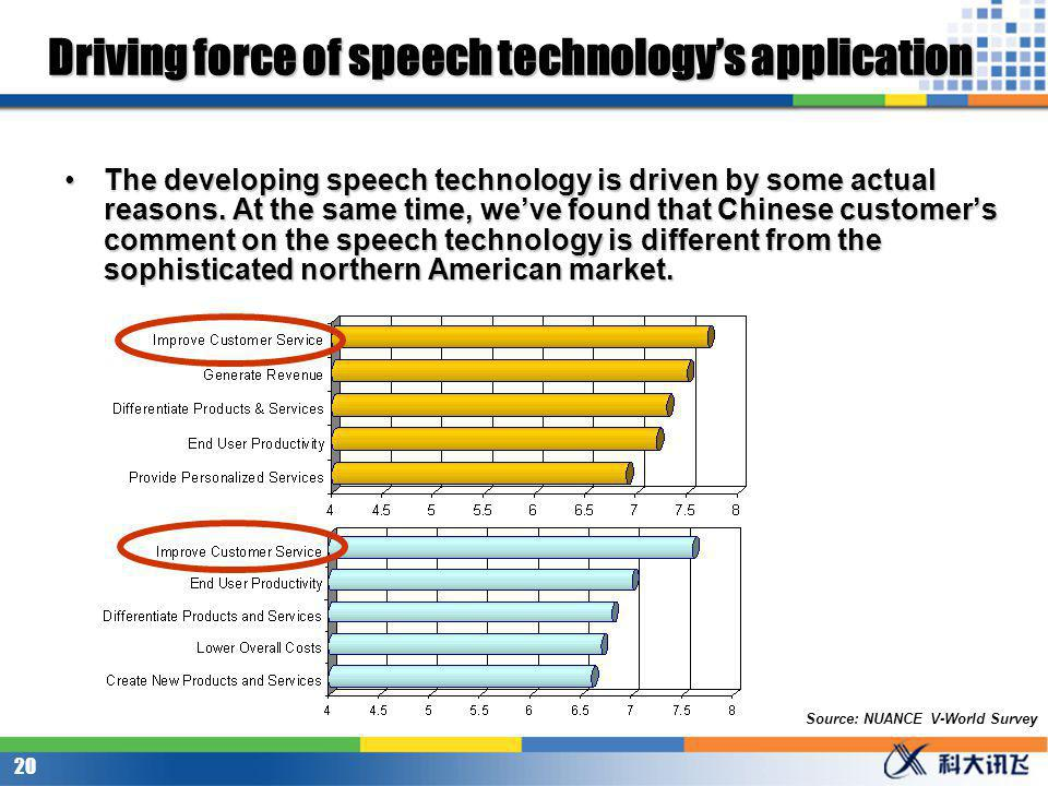 19 Driving force of speech technologys application The top priority of Chinese company is profit. They want to use speech technology to offer more inf