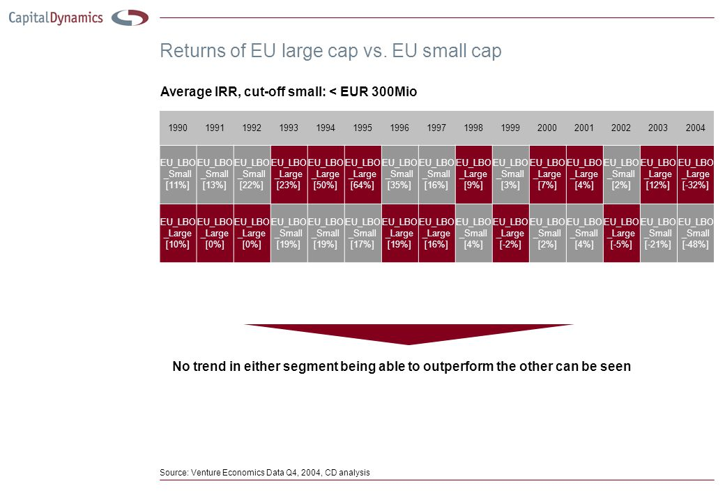 Returns of EU large cap vs. EU small cap 199019911992199319941995199619971998199920002001200220032004 EU_LBO _Small [11%] EU_LBO _Small [13%] EU_LBO _