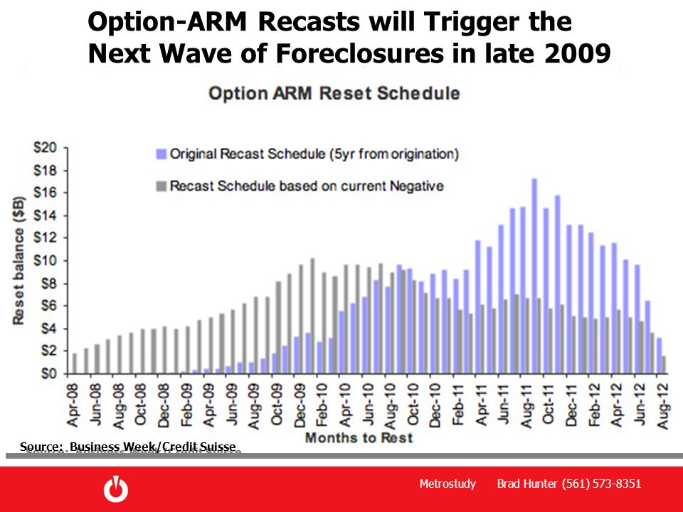 Option-ARM Recasts will Trigger the Next Wave of Foreclosures in late 2009 Source: Business Week/Credit Suisse