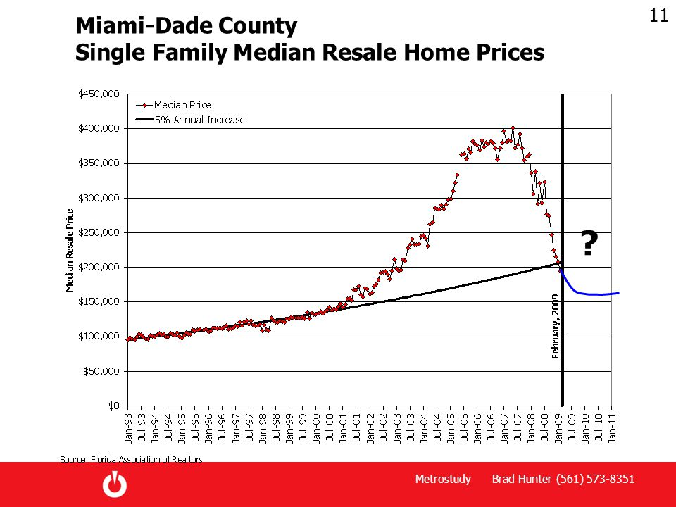 Metrostudy Brad Hunter (561) 573-8351 11 Miami-Dade County Single Family Median Resale Home Prices