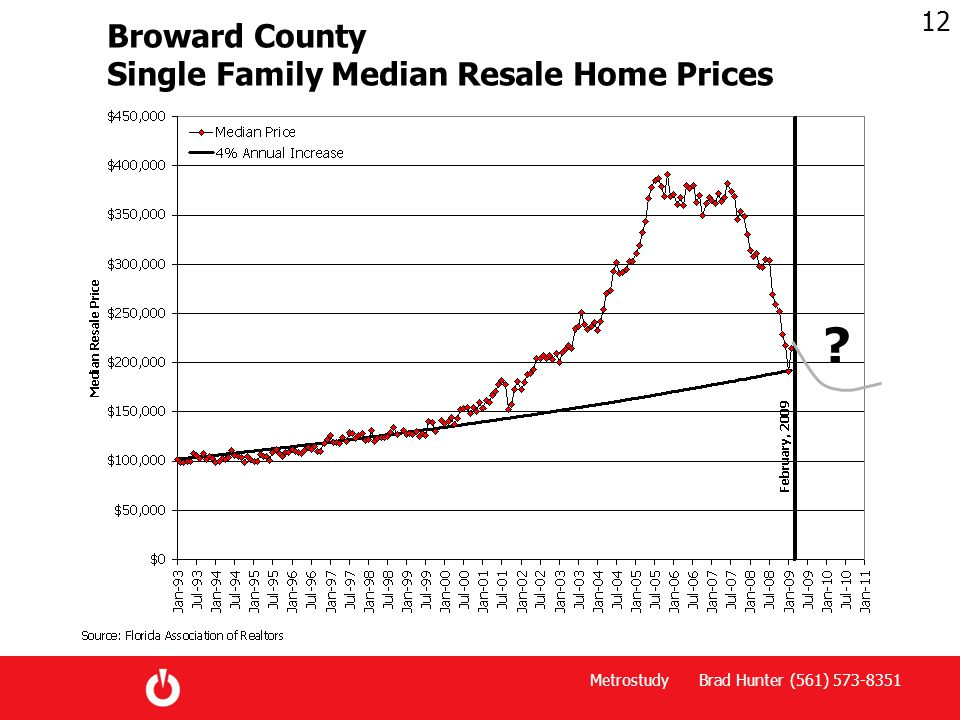 Metrostudy Brad Hunter (561) 573-8351 12 Broward County Single Family Median Resale Home Prices