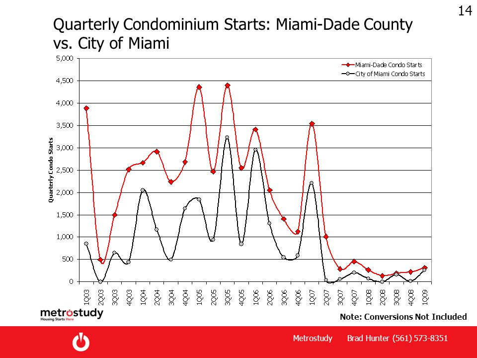 Metrostudy Brad Hunter (561) 573-8351 14 Quarterly Condominium Starts: Miami-Dade County vs.