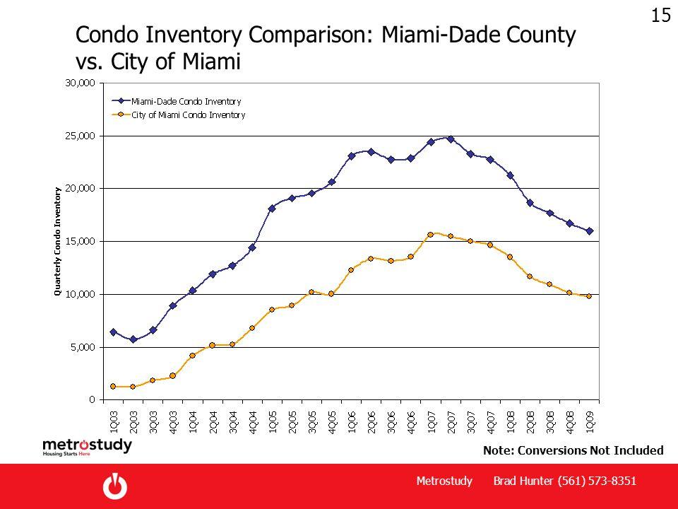 Metrostudy Brad Hunter (561) 573-8351 15 Condo Inventory Comparison: Miami-Dade County vs.