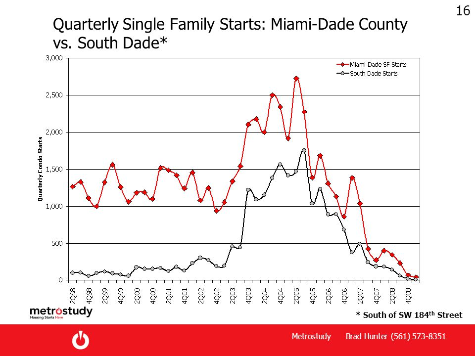 Metrostudy Brad Hunter (561) 573-8351 16 Quarterly Single Family Starts: Miami-Dade County vs.