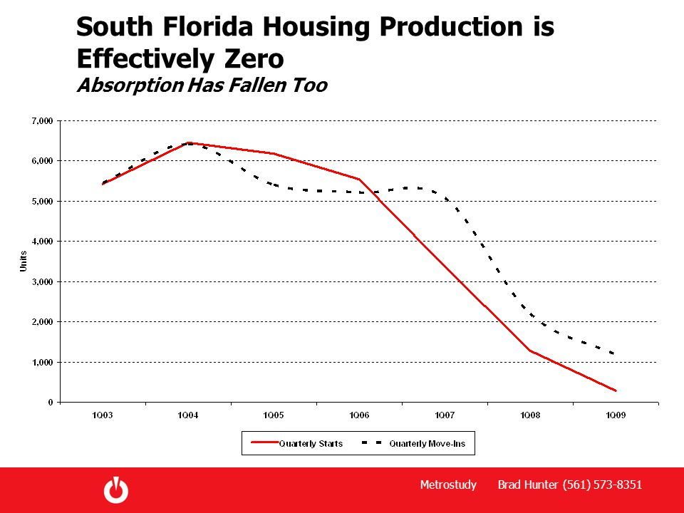 Metrostudy Brad Hunter (561) 573-8351 South Florida Housing Production is Effectively Zero Absorption Has Fallen Too