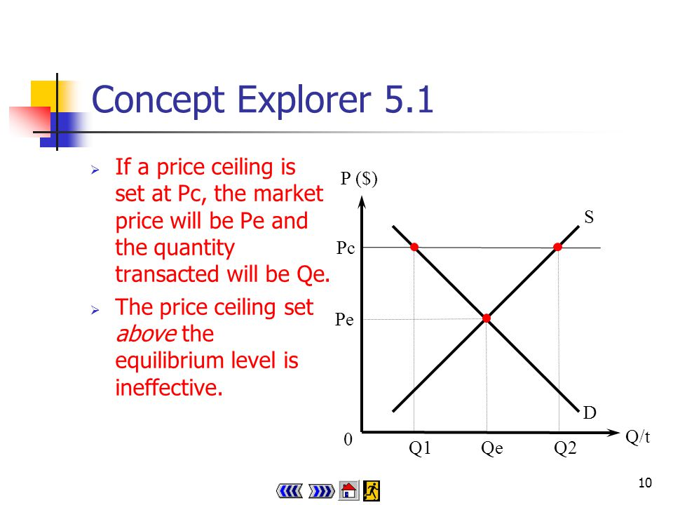9 Concept Explorer 5.1 Price ceiling (floor) set above (below) equilibrium level Is it effective if a price ceiling (floor) is set above (below) equilibrium level