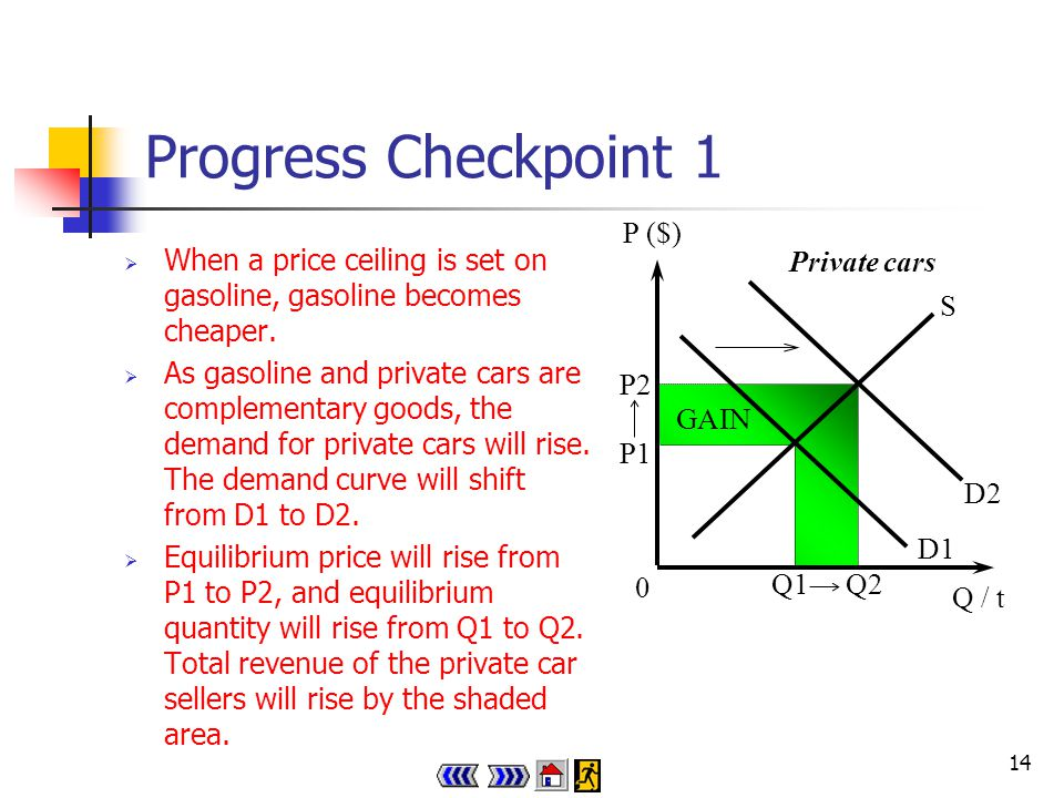 13 Progress Checkpoint 1 When the government sets a price ceiling on gasoline, the market price will fall from P1 to P2, quantity transacted will fall from Q1 to Q2, and total revenue of gasoline sellers will fall by the shaded area.