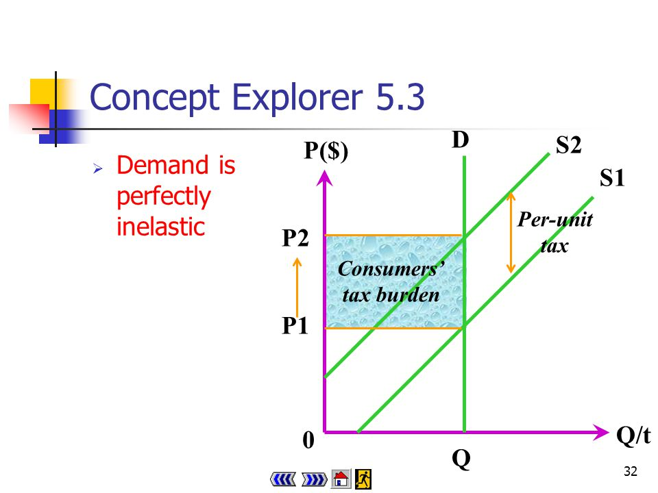31 Concept Explorer 5.3 Demand is perfectly elastic 0 Q/t P($) P S2 S1 Q1Q2 D Per-unit tax Producers tax burden