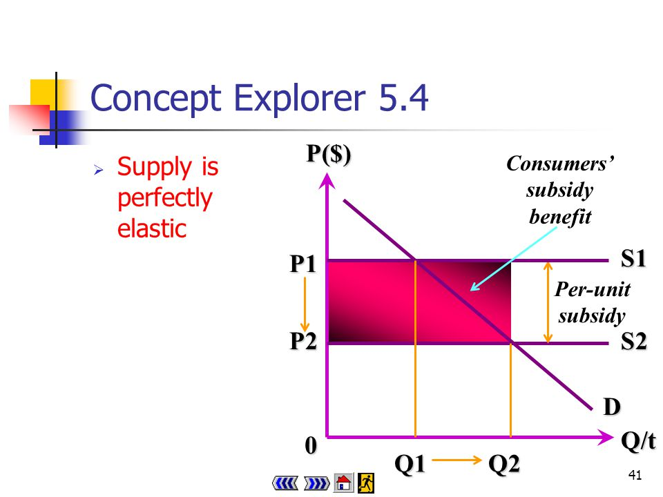 40 Concept Explorer 5.4 Demand is perfectly inelastic 0 Q/tP($) S1 S2 P2QD Per-unit subsidy Consumers subsidy benefitP1