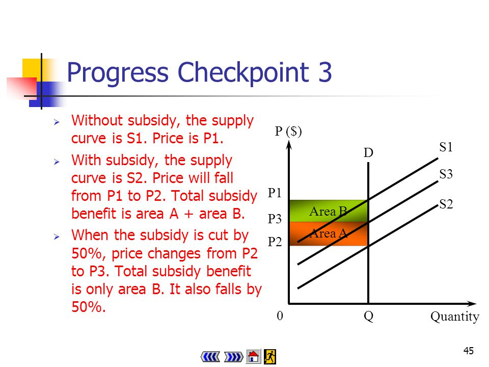 44 Progress Checkpoint 3 How will the total subsidy benefit provided by the government change if the government reduces a currently provided subsidy by 50% when demand is perfectly inelastic