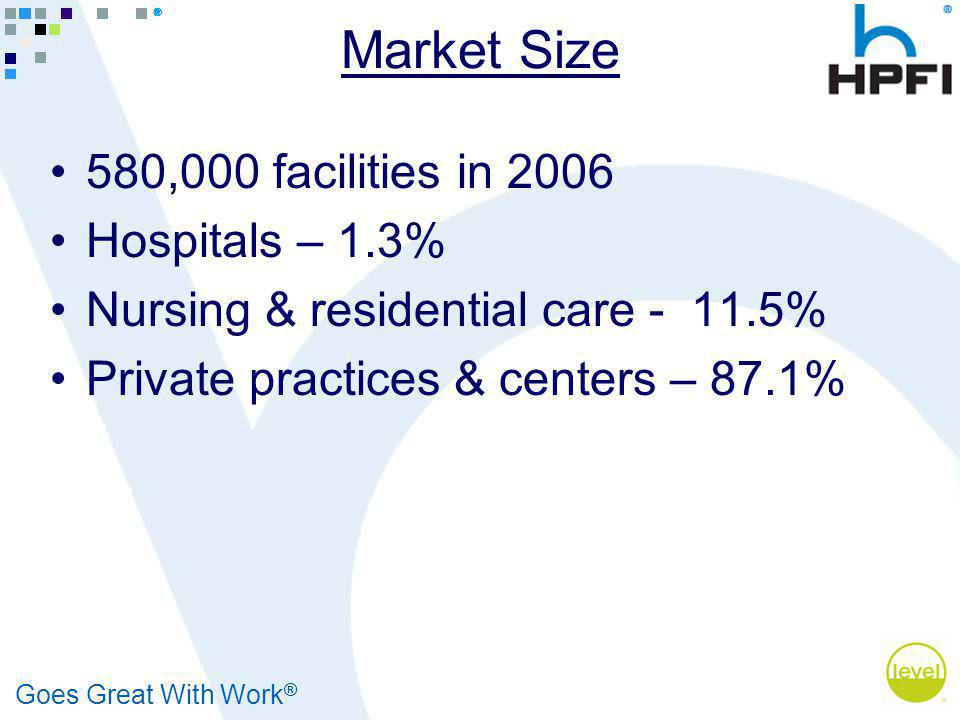 Goes Great With Work ® Market Size 580,000 facilities in 2006 Hospitals – 1.3% Nursing & residential care - 11.5% Private practices & centers – 87.1%