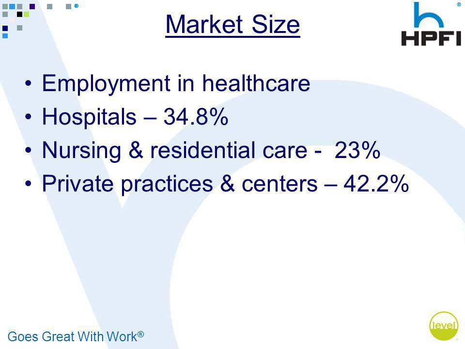 Goes Great With Work ® Market Size Employment in healthcare Hospitals – 34.8% Nursing & residential care - 23% Private practices & centers – 42.2%