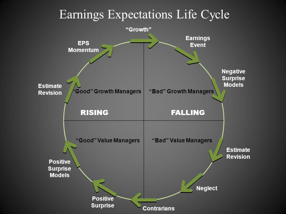 FALLINGRISING Bad Value Managers Good Value Managers Bad Growth ManagersGood Growth Managers Growth Contrarians Positive Surprise Neglect Estimate Revision Negative Surprise Models EPS Momentum Estimate Revision Positive Surprise Models Earnings Event Earnings Expectations Life Cycle
