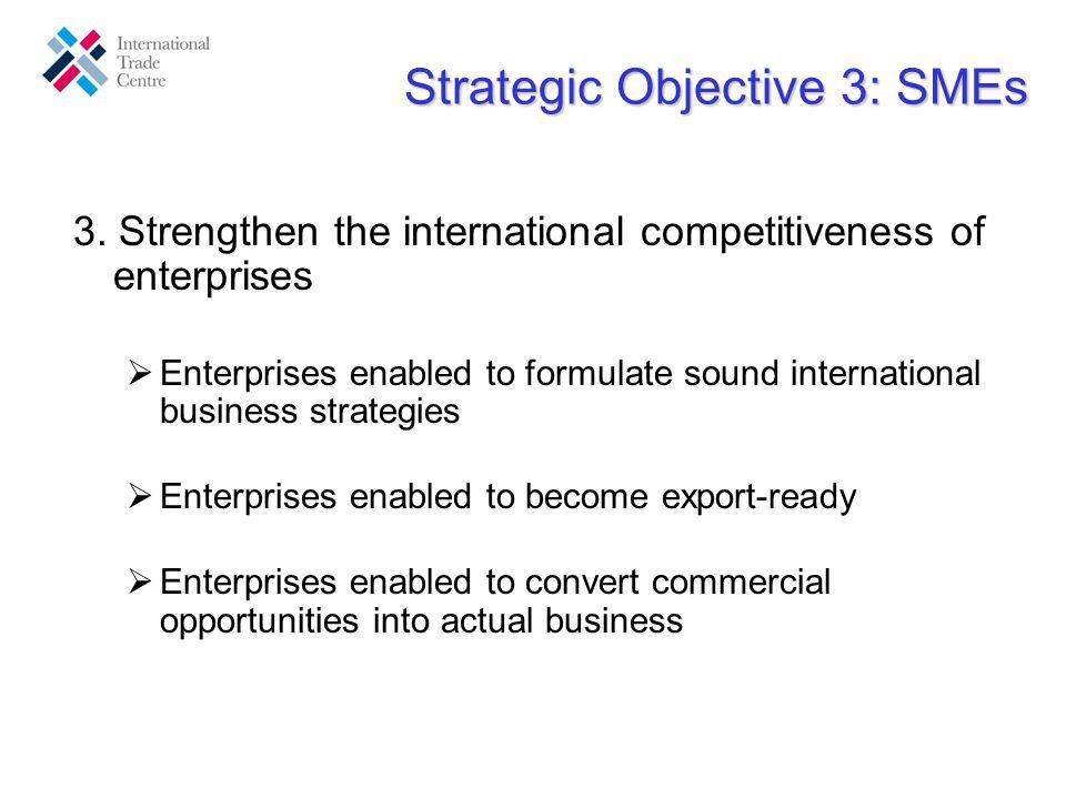Strategic Objective 3: SMEs 3. Strengthen the international competitiveness of enterprises Enterprises enabled to formulate sound international busine